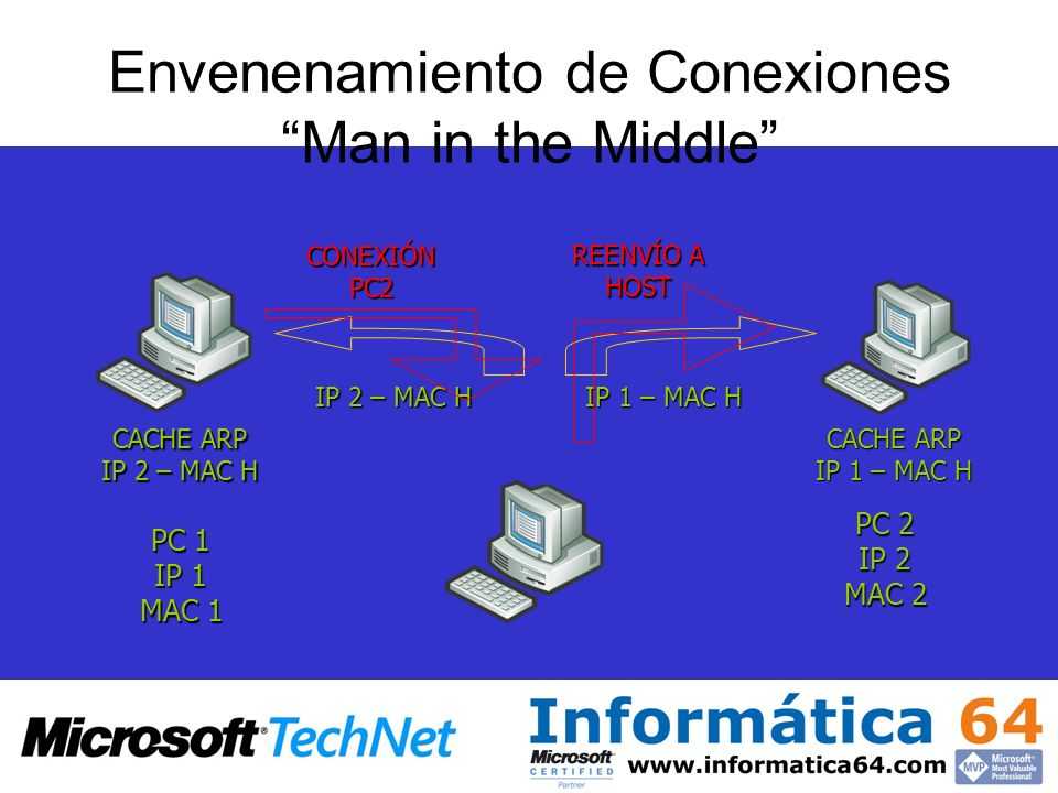 Envenenamiento de Conexiones Man in the Middle