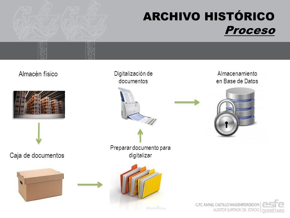 ARCHIVO HISTÓRICO Proceso Almacén físico Caja de documentos