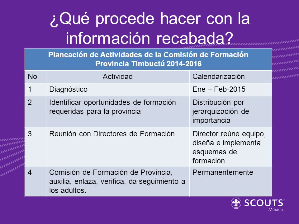 ¿Qué procede hacer con la información recabada