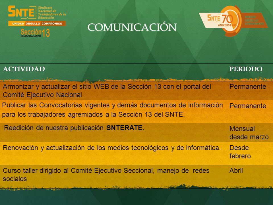 COMUNICACIÓN ACTIVIDAD PERIODO