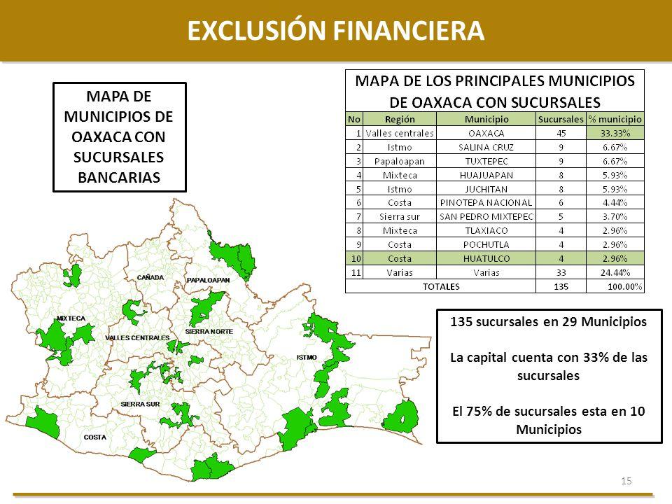 EXCLUSIÓN FINANCIERA MAPA DE MUNICIPIOS DE OAXACA CON SUCURSALES BANCARIAS. 135 sucursales en 29 Municipios.