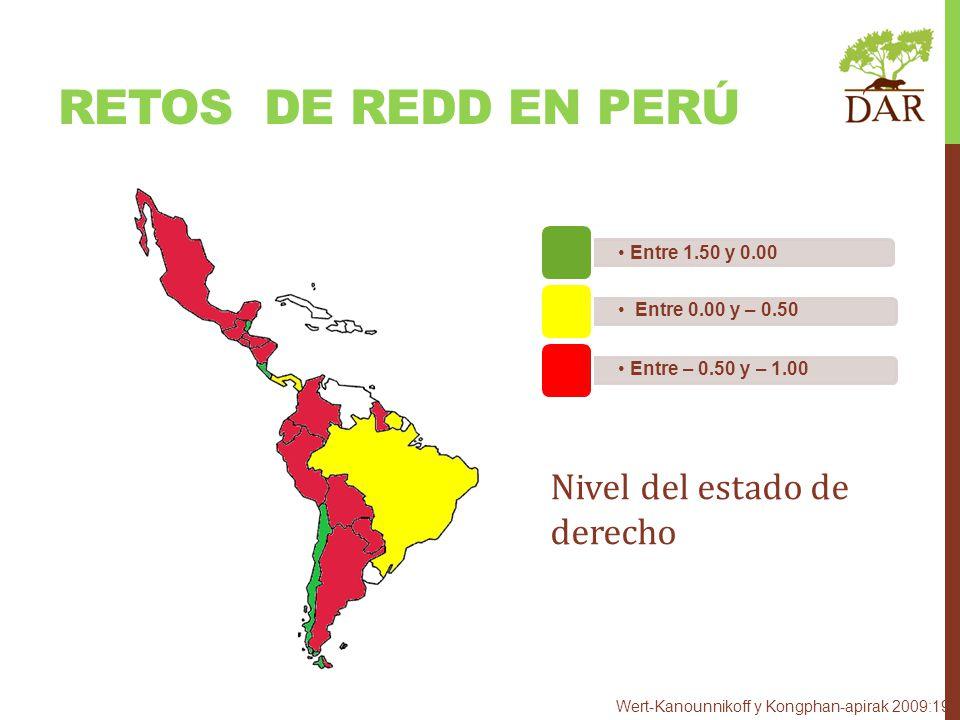 RETOS DE REDD en perú Nivel del estado de derecho Entre 1.50 y 0.00