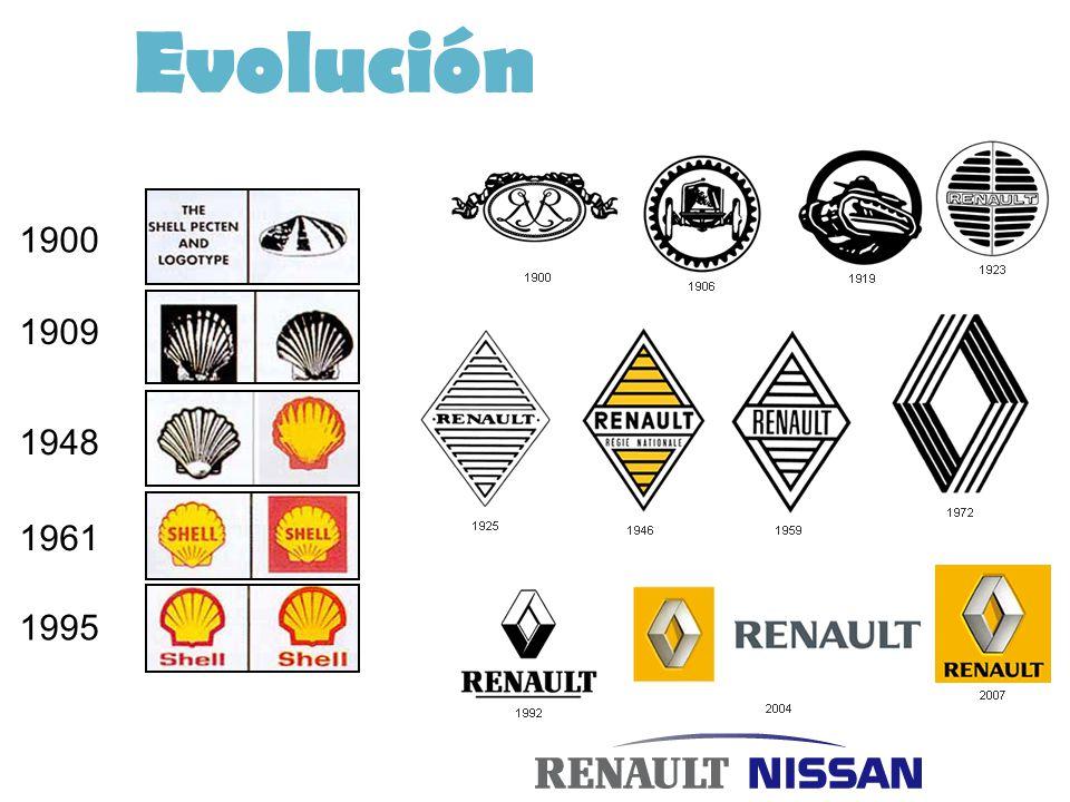 Evolución 1900 1909 1948 1961 1995
