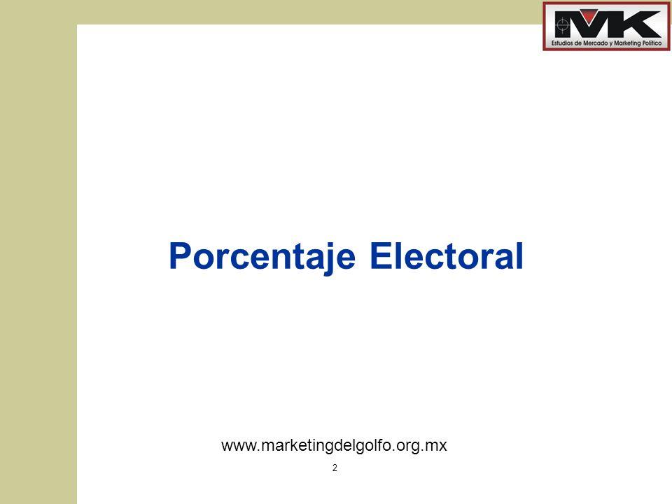 Porcentaje Electoral