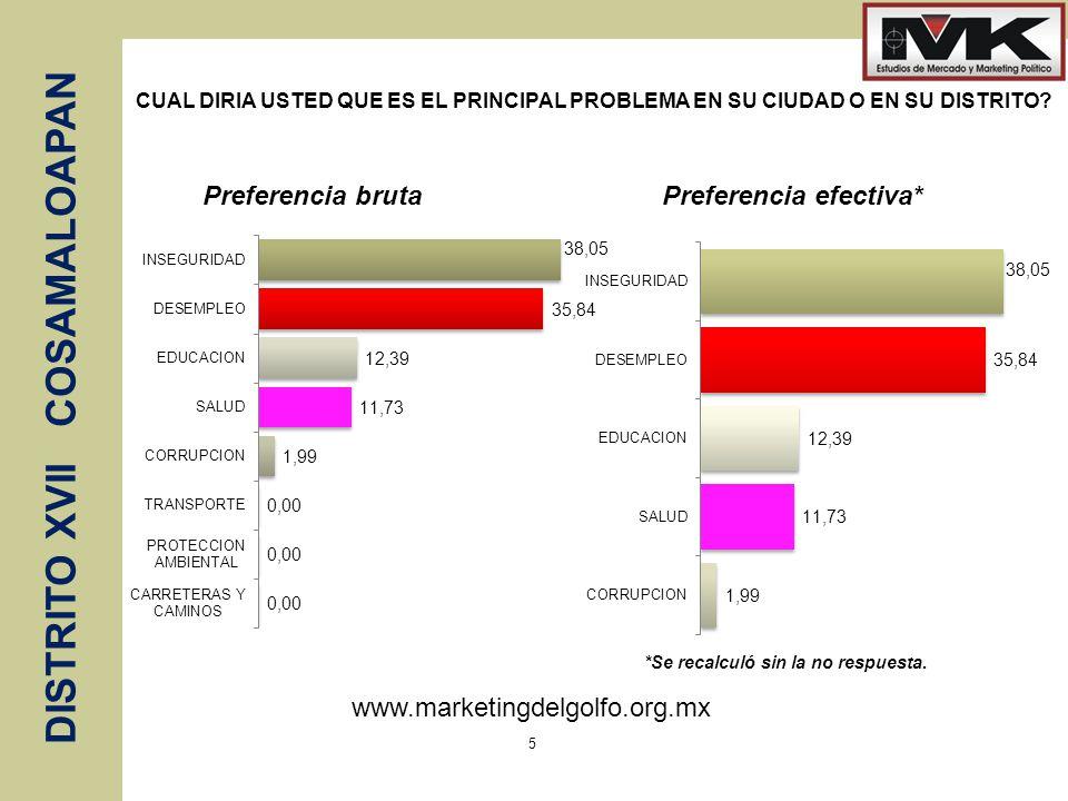 Preferencia efectiva*