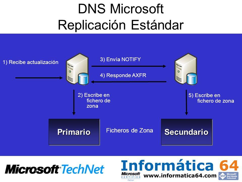 DNS Microsoft Replicación Estándar