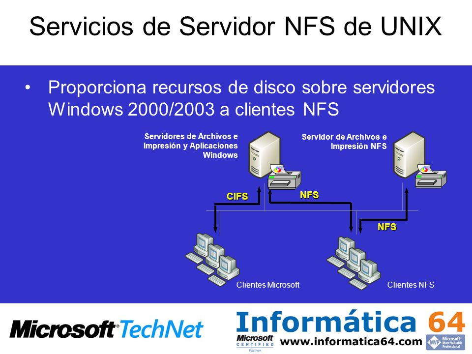 Servicios de Servidor NFS de UNIX