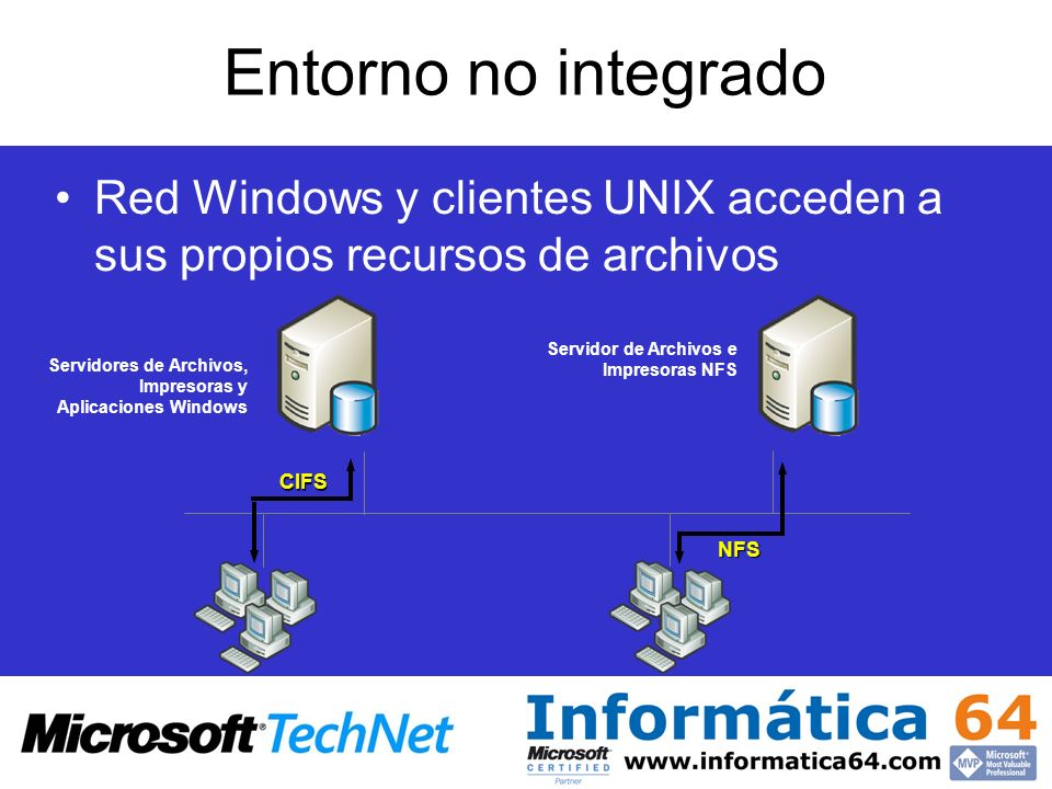 Entorno no integrado Red Windows y clientes UNIX acceden a sus propios recursos de archivos. Servidor de Archivos e Impresoras NFS.