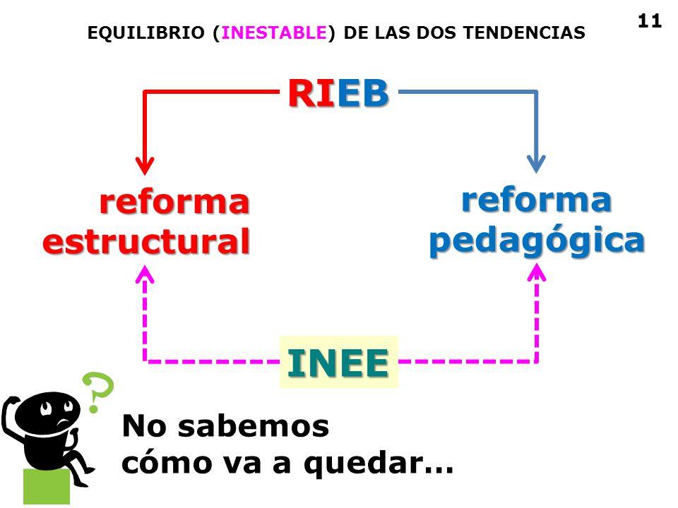 RIEB INEE reforma reforma pedagógica estructural No sabemos