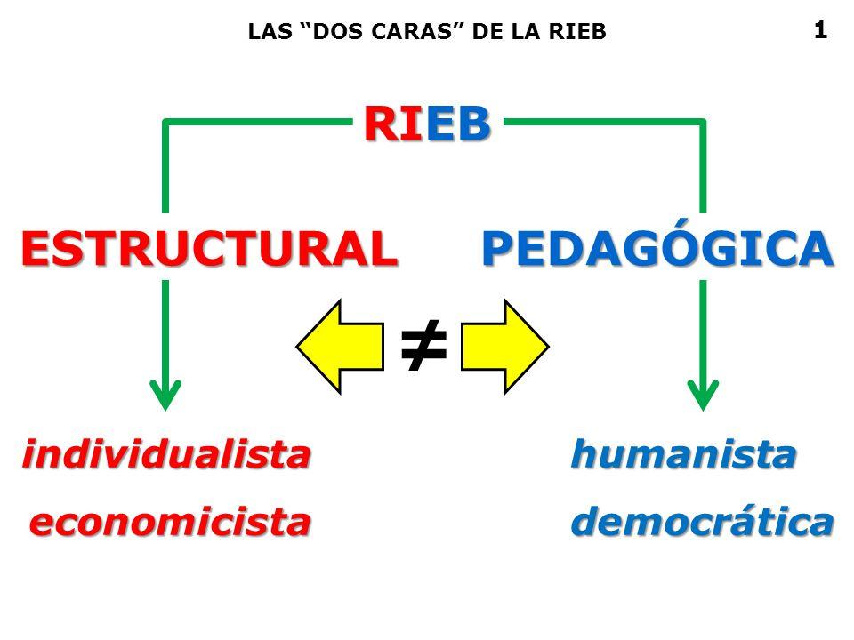 ≠ RIEB ESTRUCTURAL PEDAGÓGICA individualista economicista humanista