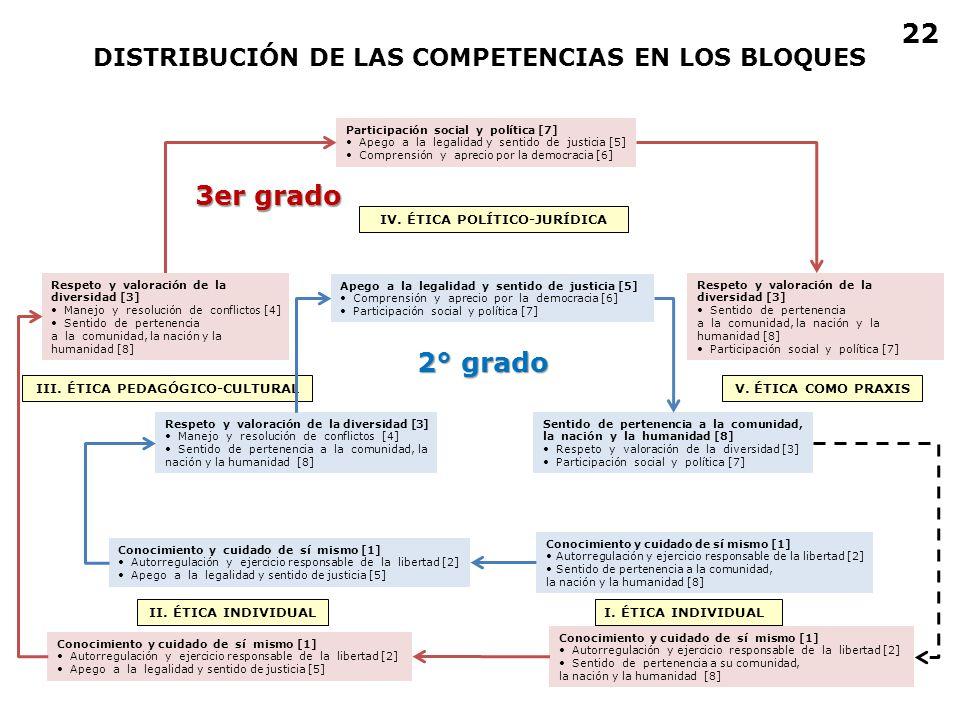 22 3er grado 2° grado DISTRIBUCIÓN DE LAS COMPETENCIAS EN LOS BLOQUES