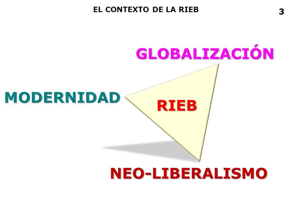 EL CONTEXTO DE LA RIEB 3 GLOBALIZACIÓN MODERNIDAD RIEB NEO-LIBERALISMO