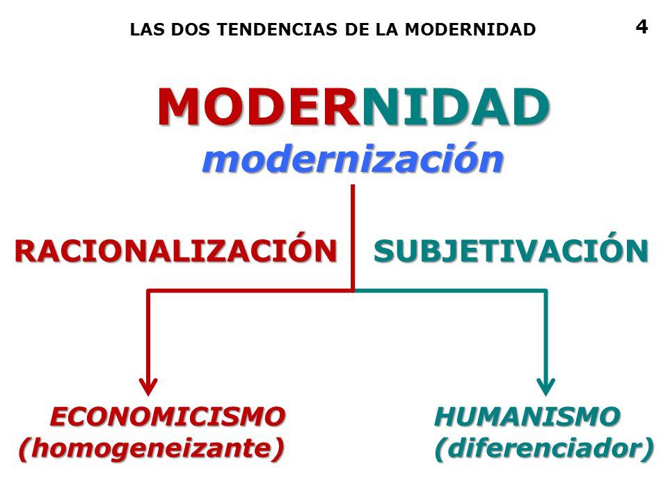 MODERNIDAD modernización RACIONALIZACIÓN SUBJETIVACIÓN ECONOMICISMO