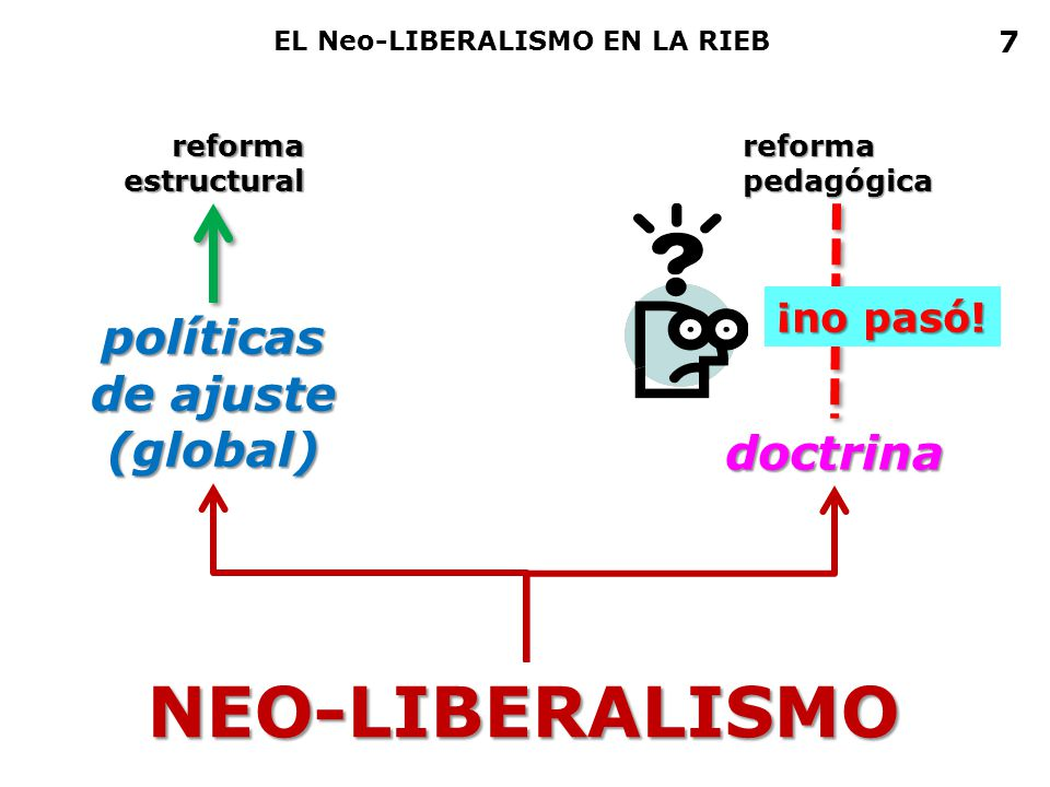 NEO-LIBERALISMO políticas de ajuste (global) doctrina ¡no pasó! 7