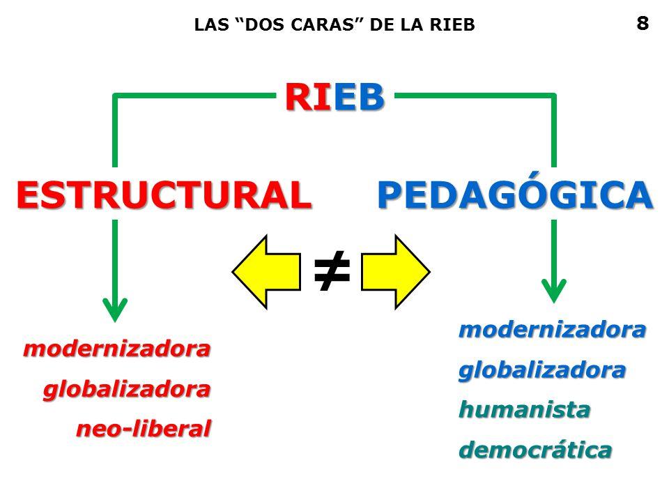 ≠ RIEB ESTRUCTURAL PEDAGÓGICA modernizadora modernizadora