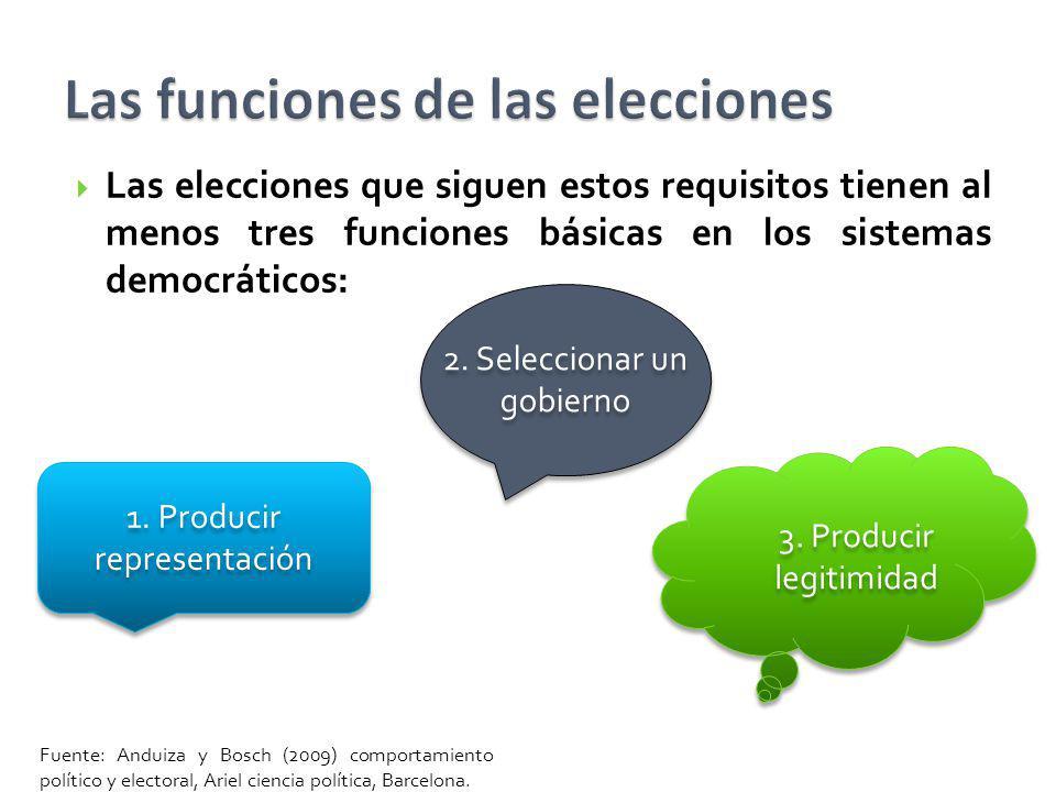Las funciones de las elecciones