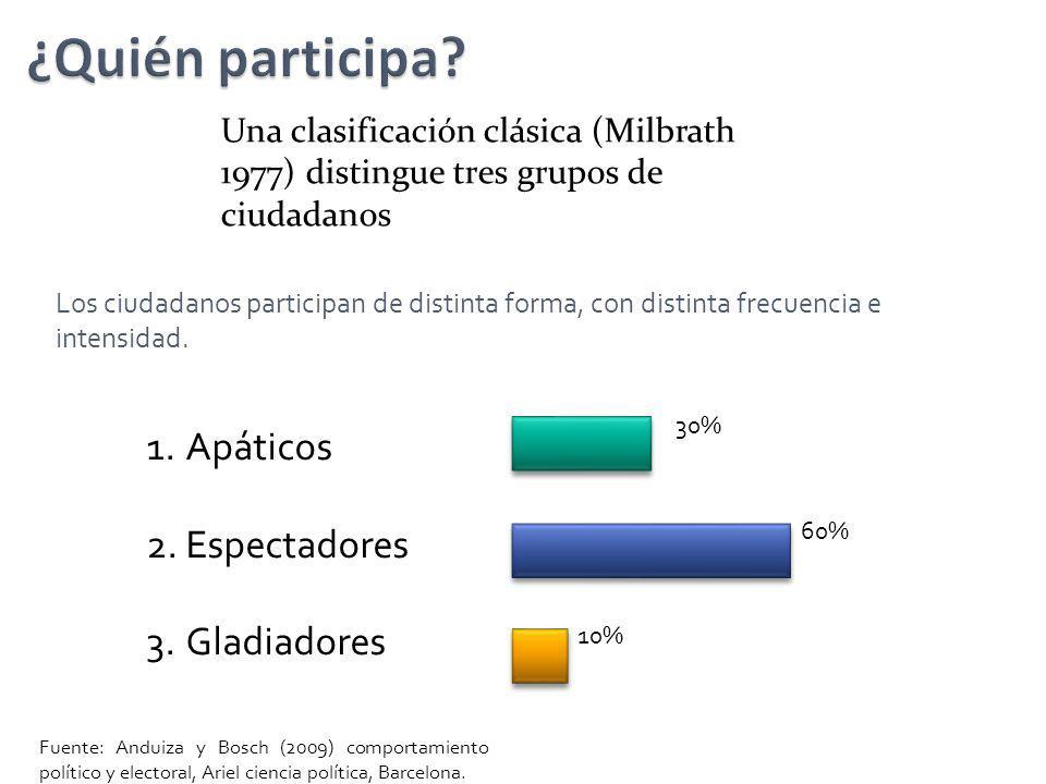 ¿Quién participa Apáticos Espectadores Gladiadores