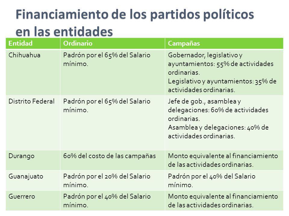 Financiamiento de los partidos políticos en las entidades