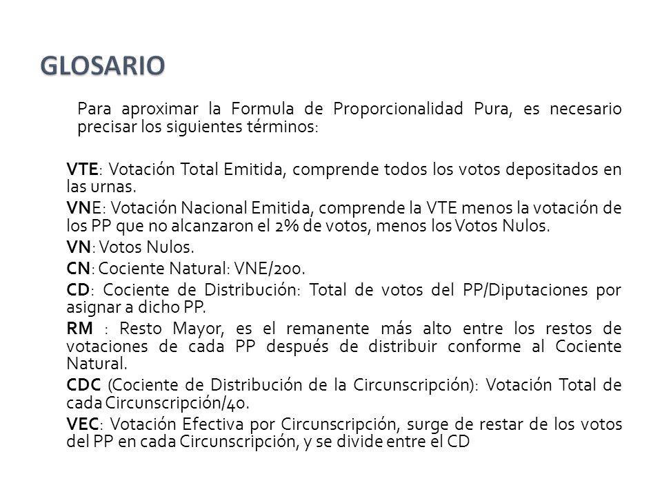 GLOSARIO Para aproximar la Formula de Proporcionalidad Pura, es necesario precisar los siguientes términos: