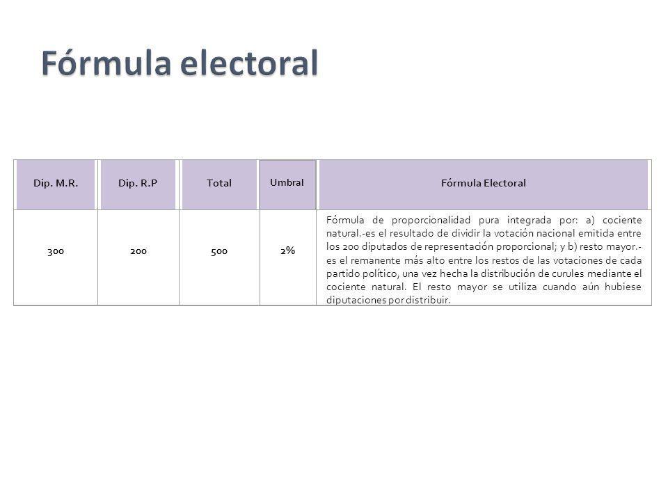 Fórmula electoral Dip. M.R. Dip. R.P Total Fórmula Electoral 300 200