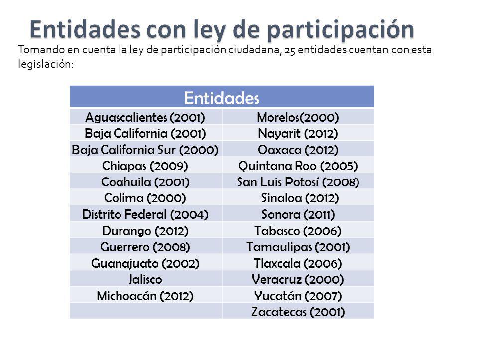 Entidades con ley de participación