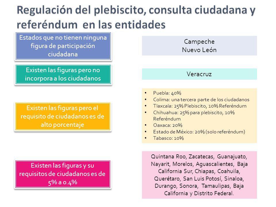 Regulación del plebiscito, consulta ciudadana y referéndum en las entidades