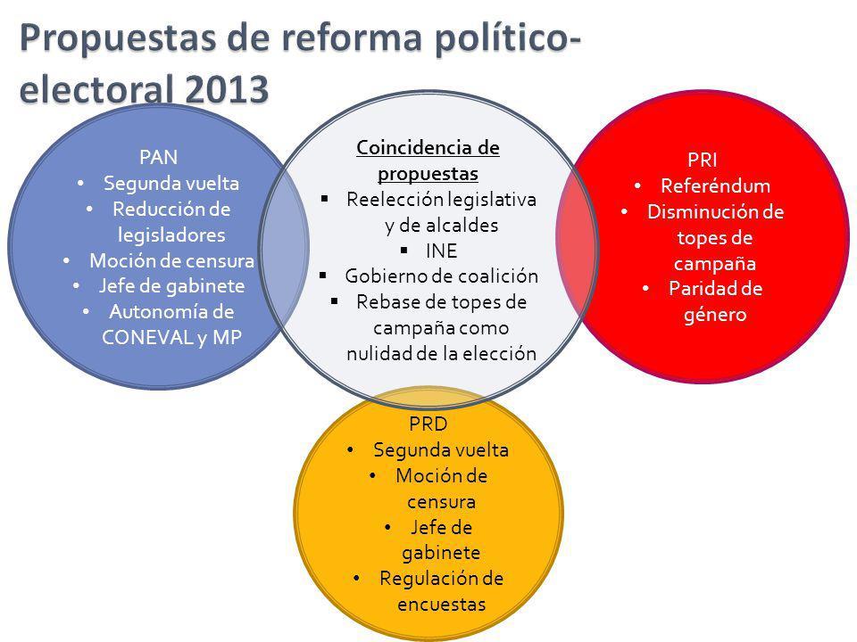 Propuestas de reforma político-electoral 2013