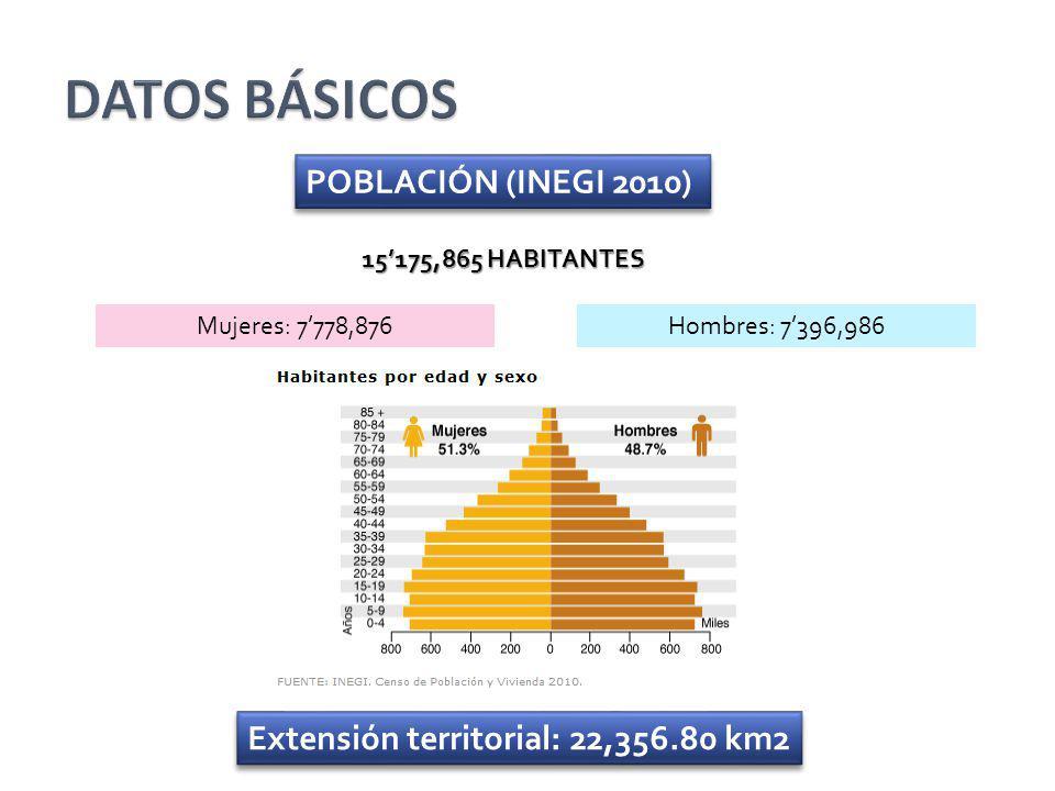 DATOS BÁSICOS POBLACIÓN (INEGI 2010)