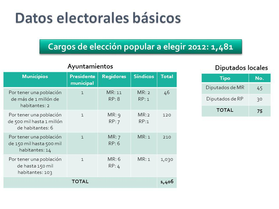 Datos electorales básicos