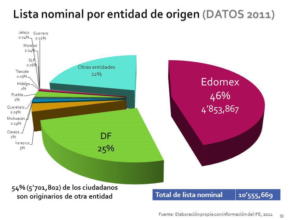 Lista nominal por entidad de origen (DATOS 2011)