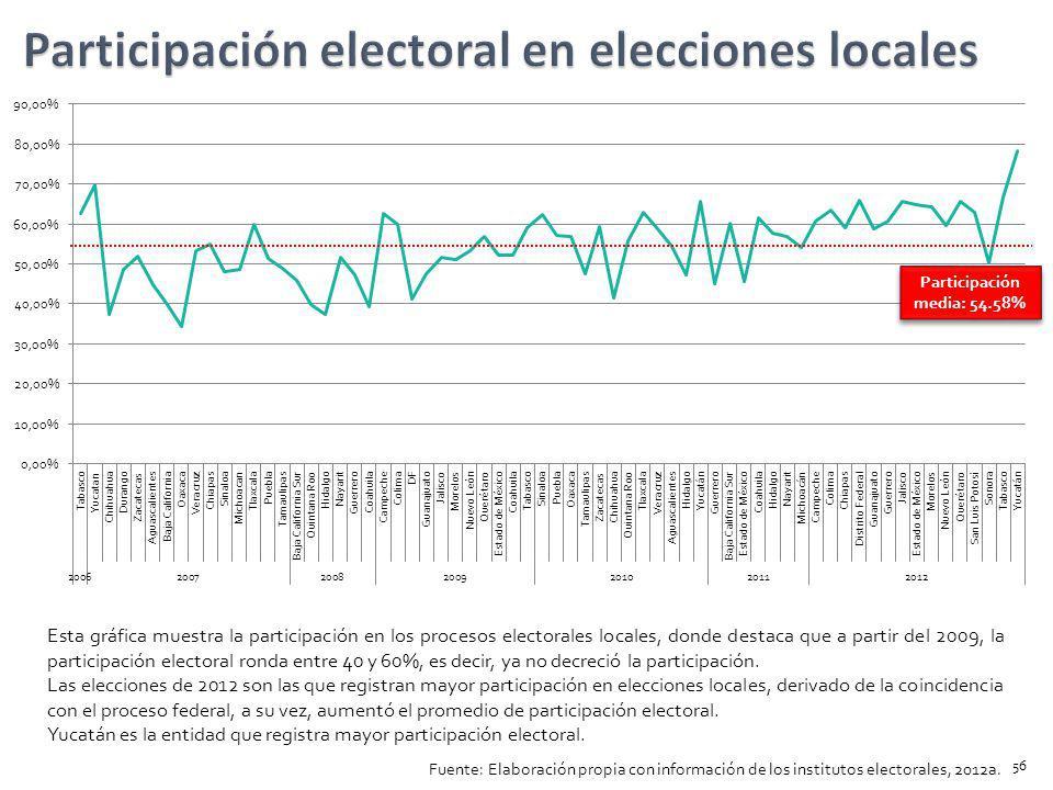 Participación electoral en elecciones locales