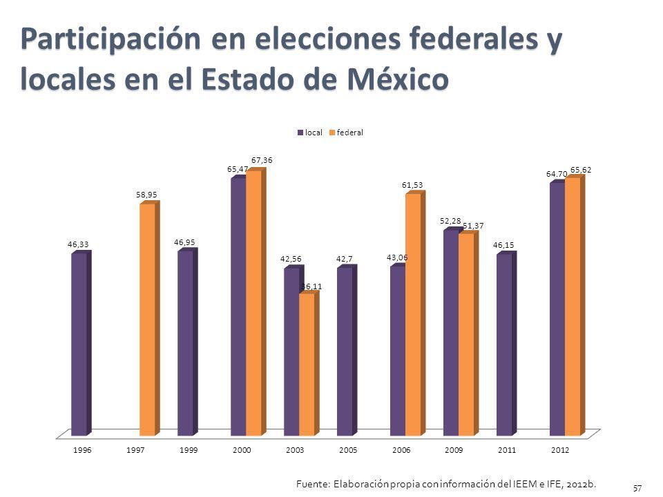Participación en elecciones federales y locales en el Estado de México