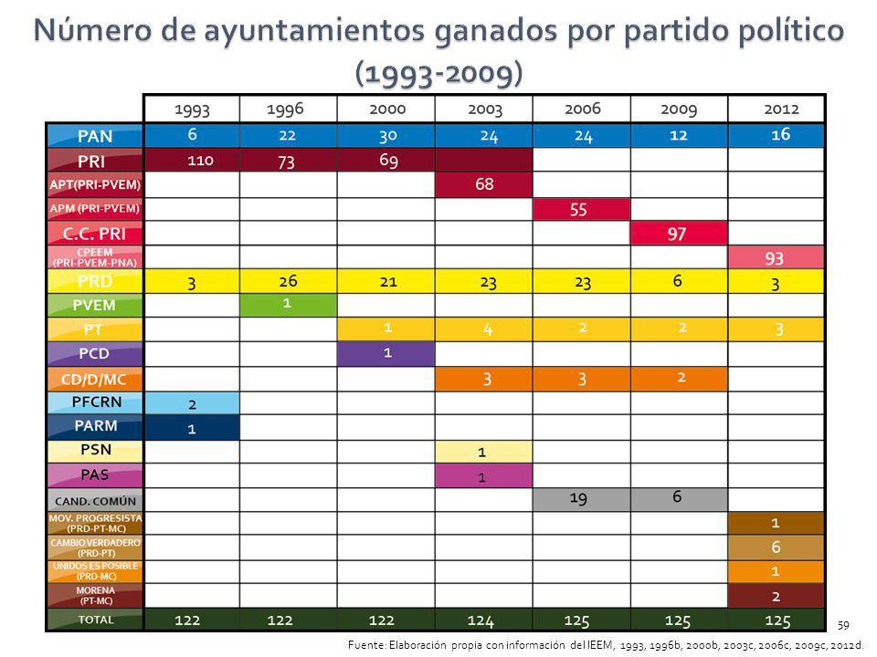 Número de ayuntamientos ganados por partido político (1993-2009)