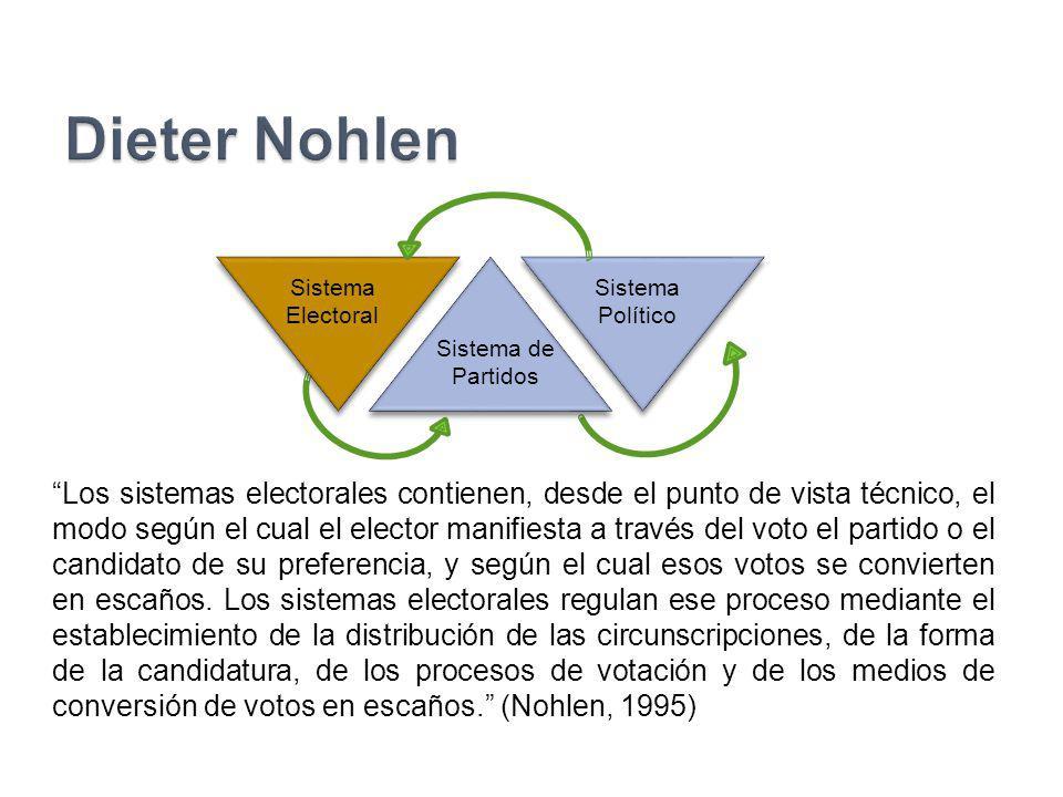 Dieter Nohlen Sistema de Partidos. Sistema Electoral. Sistema. Político.