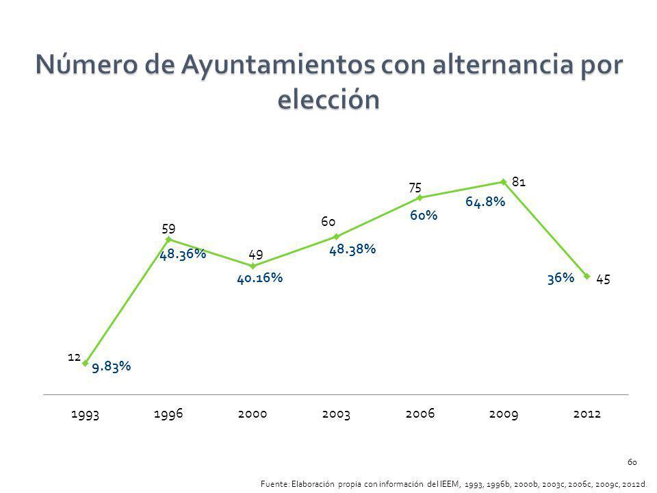 Número de Ayuntamientos con alternancia por elección