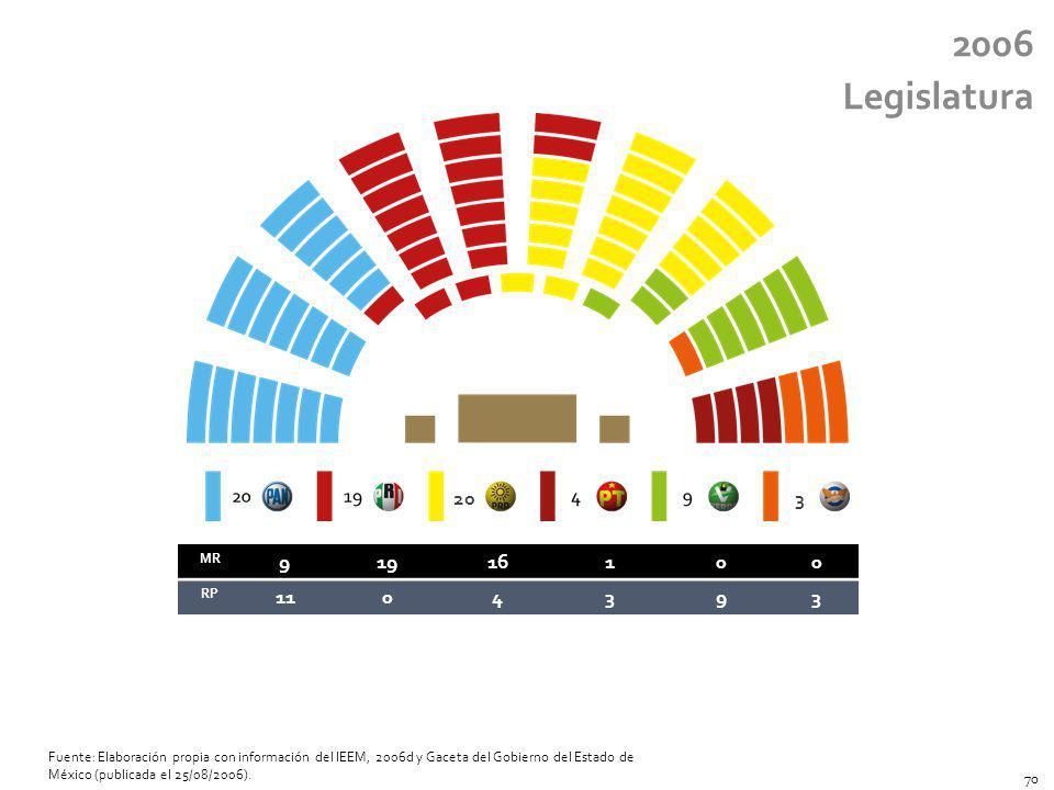 2006 Legislatura. 20. 3. MR. 9. 19. 16. 1. RP. 11. 4. 3.