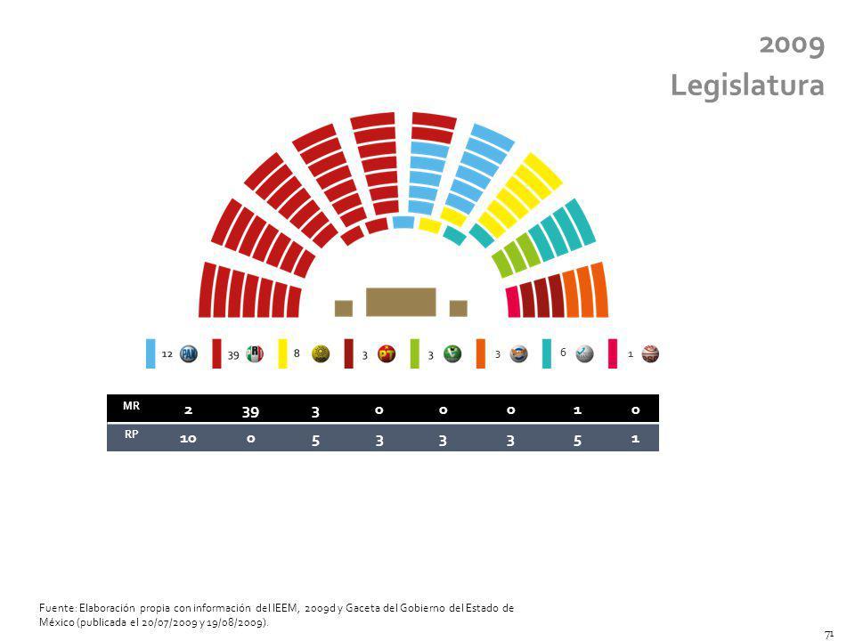 2009 Legislatura. 3. 6. 1. MR. 2. 39. 3. 1. RP. 10. 5.