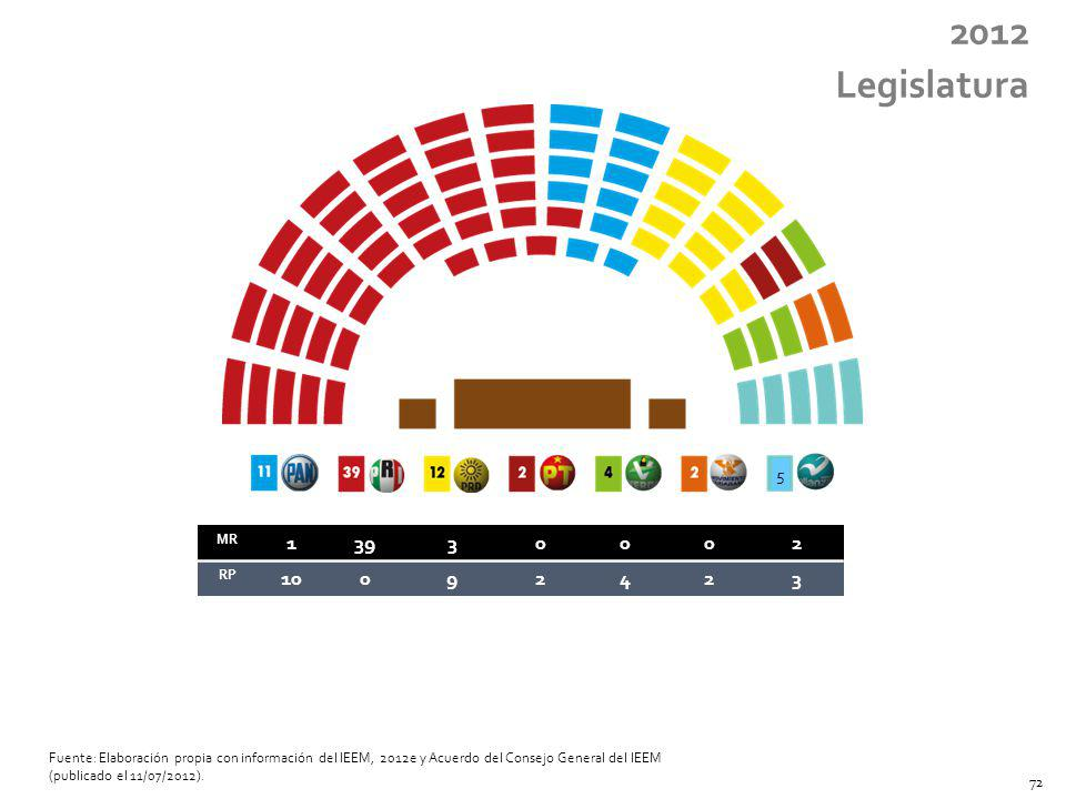 2012 Legislatura. 5. MR. 1. 39. 3. 2. RP. 10. 9. 4.