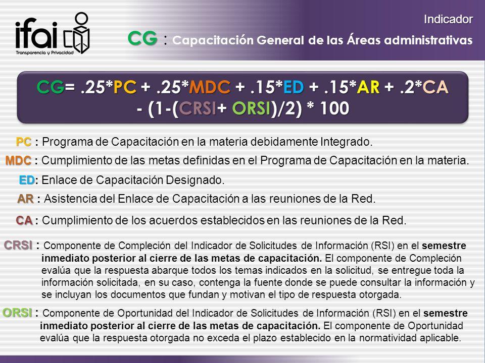 Indicador CG : Capacitación General de las Áreas administrativas