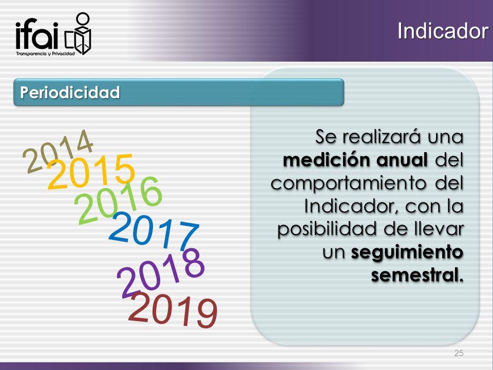 Indicador Se realizará una medición anual del comportamiento del Indicador, con la posibilidad de llevar un seguimiento semestral.