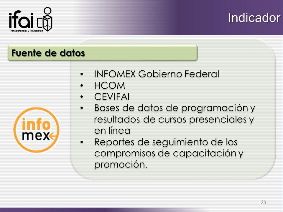Indicador Fuente de datos INFOMEX Gobierno Federal HCOM CEVIFAI