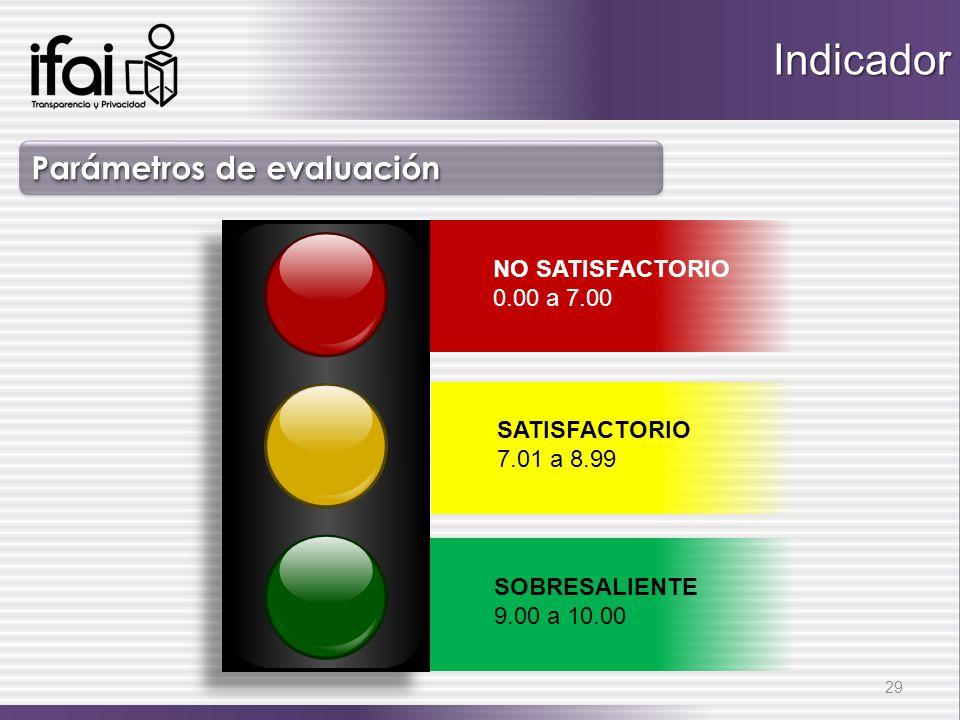 Indicador Parámetros de evaluación NO SATISFACTORIO 0.00 a 7.00