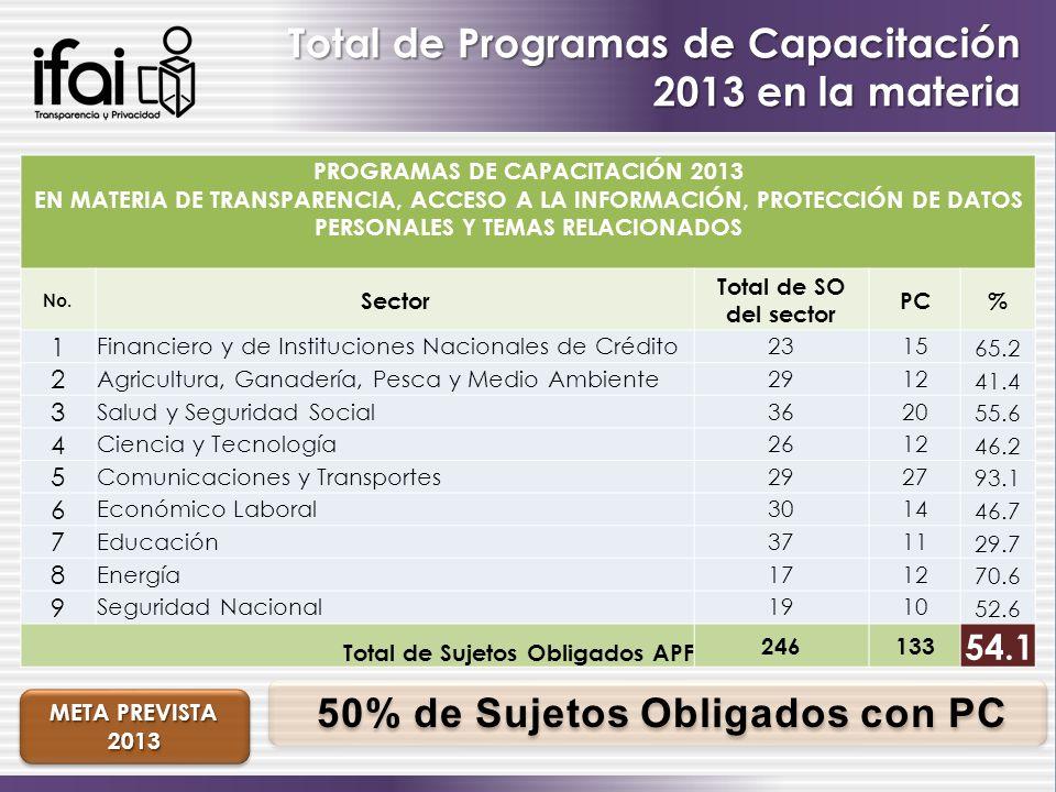 Total de Programas de Capacitación 2013 en la materia