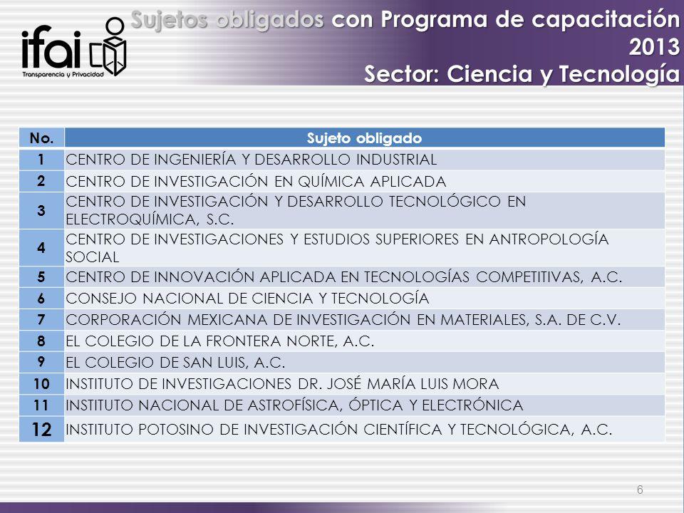 Sujetos obligados con Programa de capacitación 2013 Sector: Ciencia y Tecnología