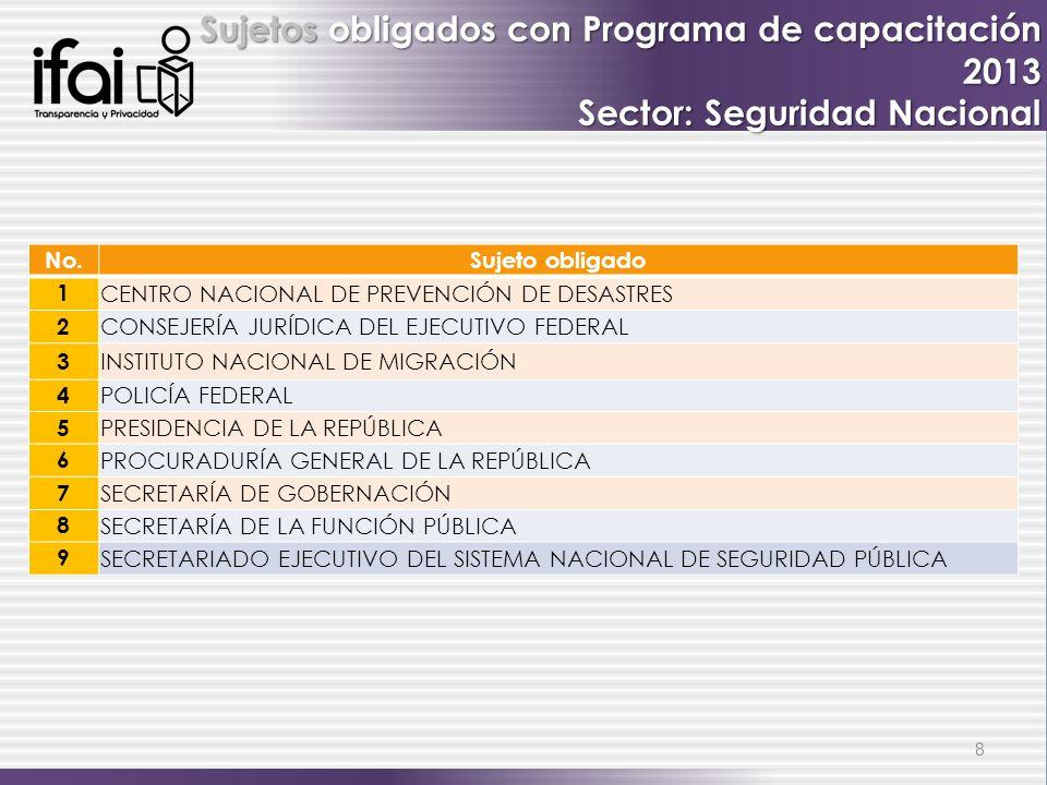 Sujetos obligados con Programa de capacitación 2013 Sector: Seguridad Nacional