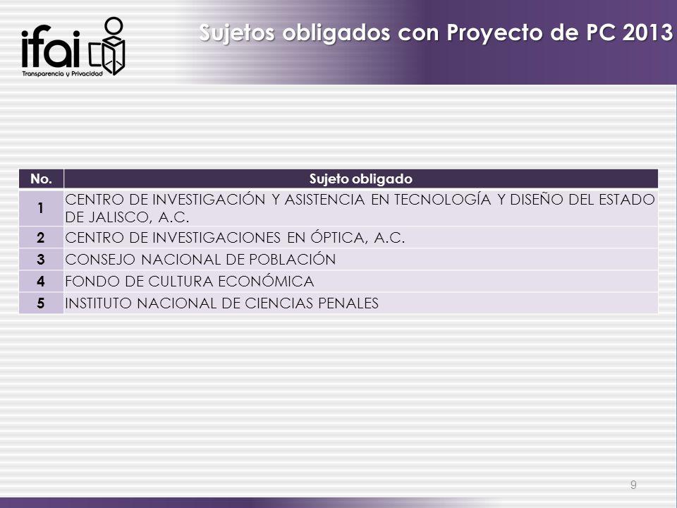 Sujetos obligados con Proyecto de PC 2013
