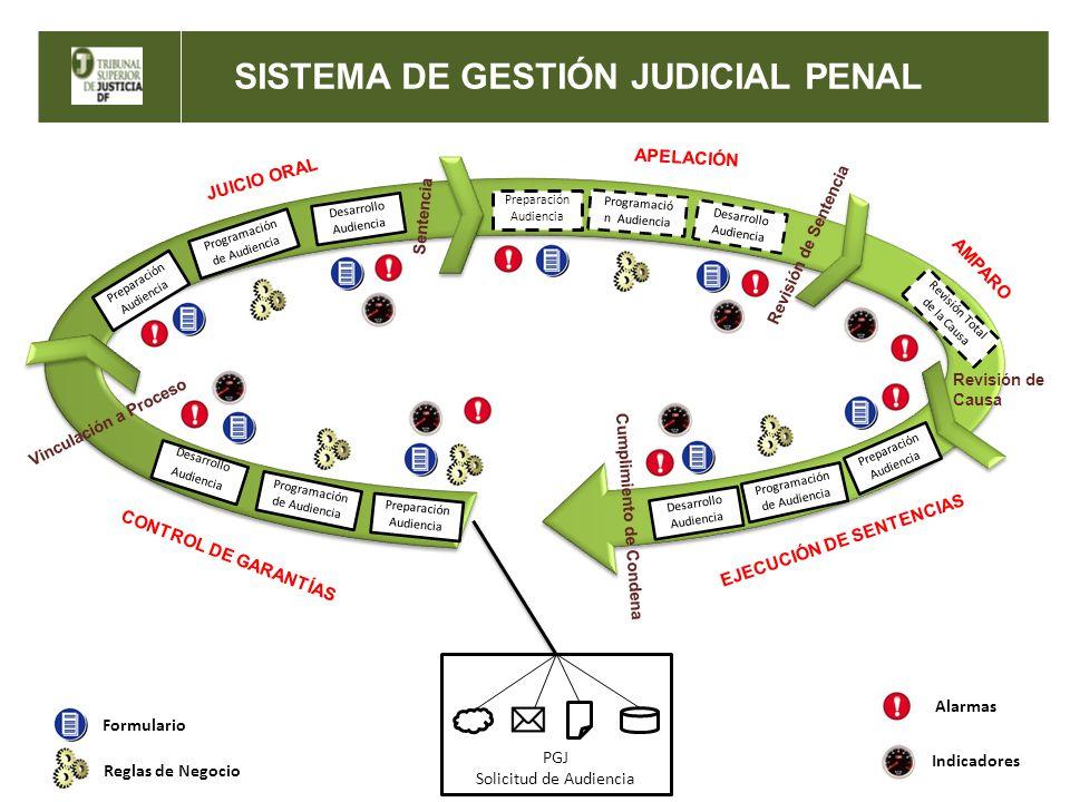 SISTEMA DE GESTIÓN JUDICIAL PENAL SISTEMA DE GESTIÓN JUDICIAL PENAL