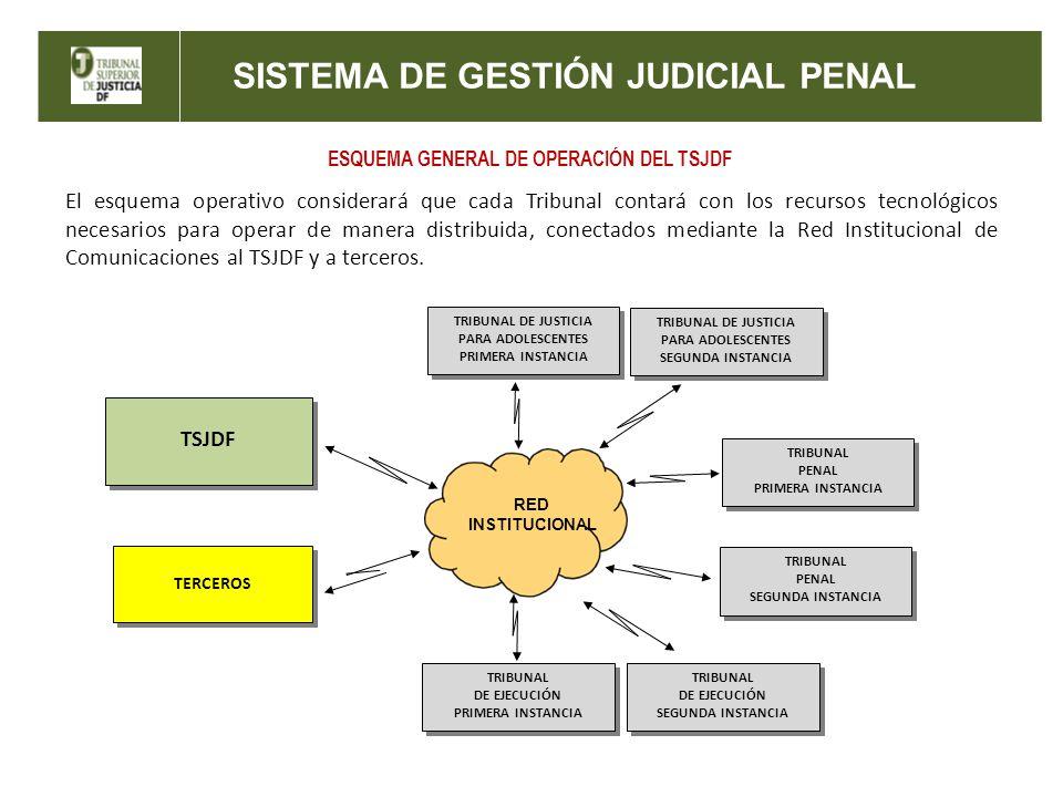 ESQUEMA GENERAL DE OPERACIÓN DEL TSJDF
