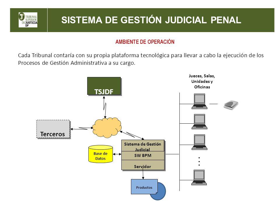 Sistema de Gestión Judicial Jueces, Salas, Unidades y Oficinas