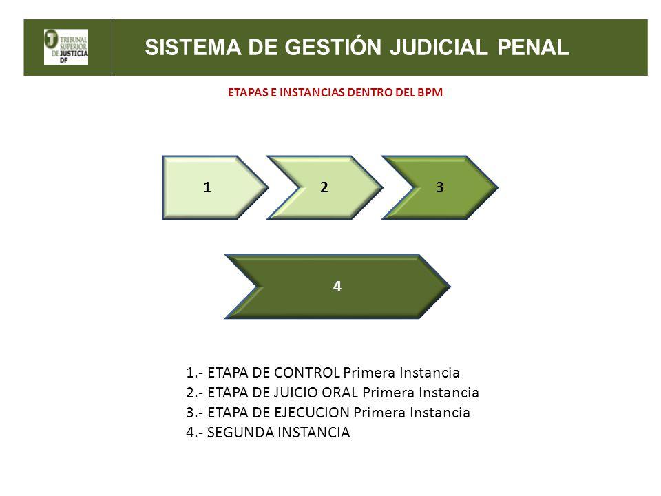 ETAPAS E INSTANCIAS DENTRO DEL BPM